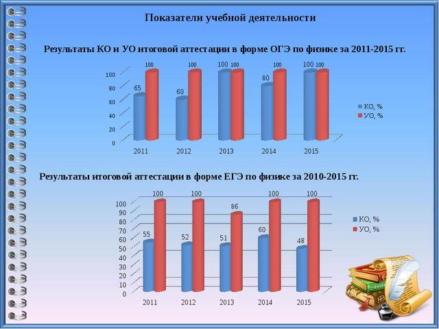 Показатели учебной деятельности Результаты КО и УО итоговой аттестации в форм...