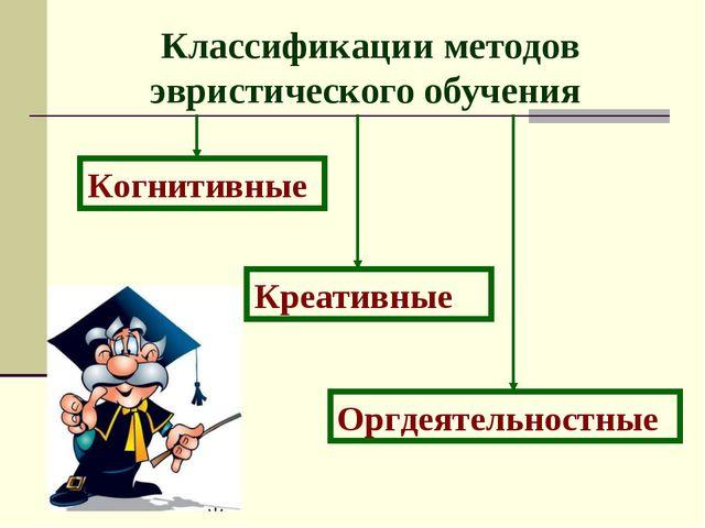 Классификации методов эвристического обучения Оргдеятельностные Креативные Ко...