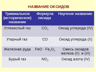 НАЗВАНИЕ ОКСИДОВ Тривиальное (историческое) названиеФормула оксида Научное