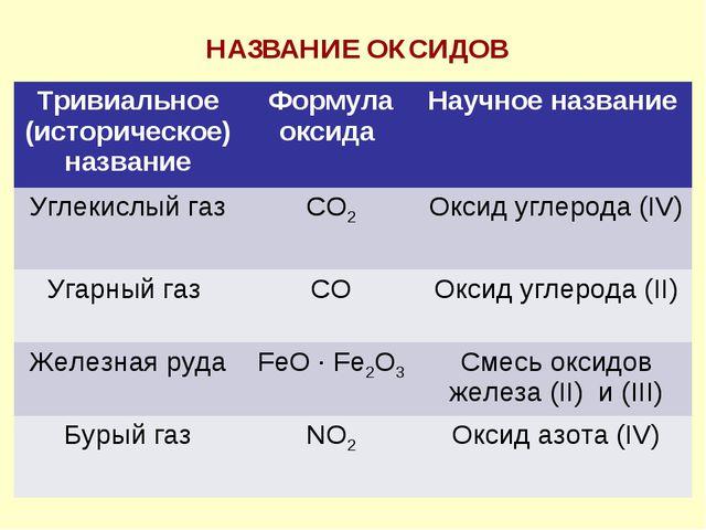 НАЗВАНИЕ ОКСИДОВ Тривиальное (историческое) названиеФормула оксида Научное...