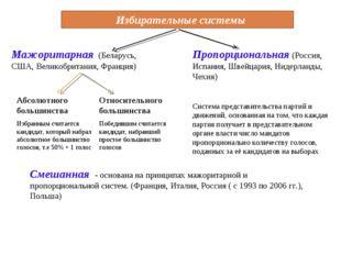 Избирательные системы Мажоритарная (Беларусь, США, Великобритания, Франция)