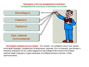 Всеобщего Равного Прямого При тайном голосовании Принципы участия гражданина