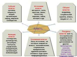 Власть Субъект власти: человек, общность людей, организация, народ, мировое с