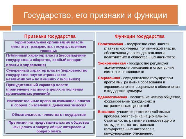 Государство, его признаки и функции Признаки государства Функции государства...