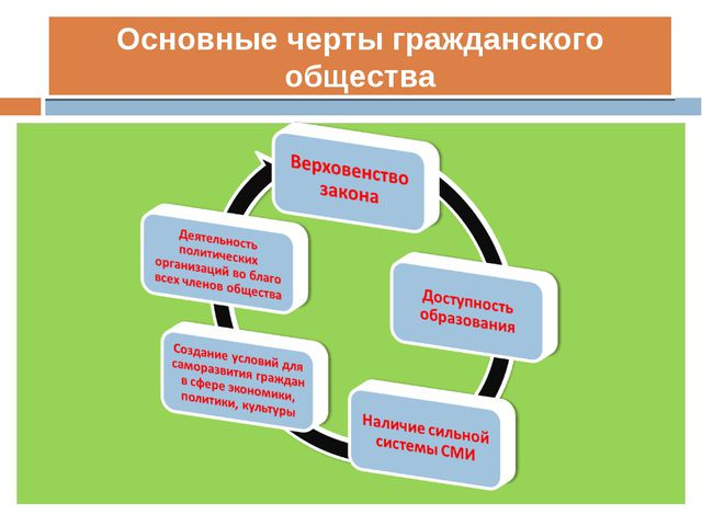 Основные черты гражданского общества