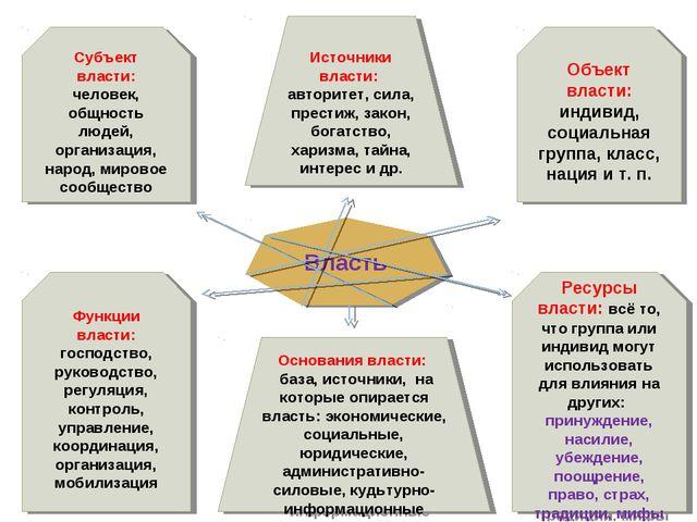 Власть Субъект власти: человек, общность людей, организация, народ, мировое с...