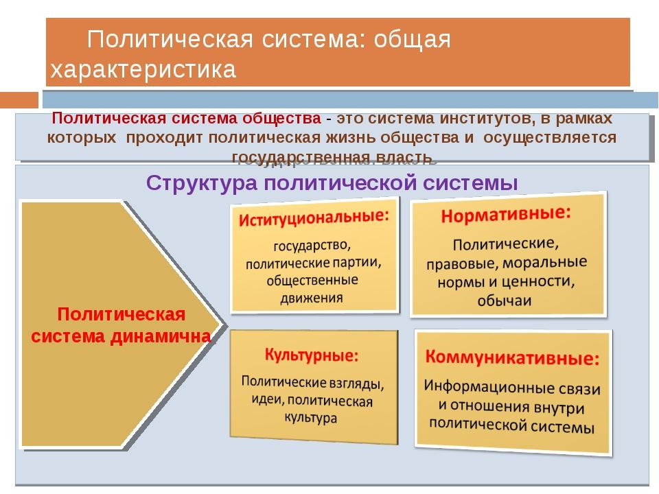 Политическая система: общая характеристика Структура политической системы По...