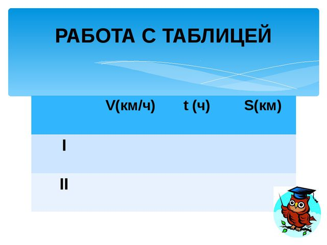 V(км/ч) t(ч) S(км) х (х - 3) 30 30 на 20 мин