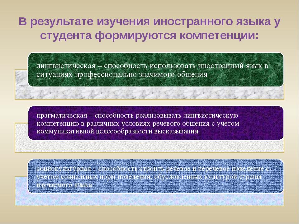 В результате изучения иностранного языка у студента формируются компетенции: