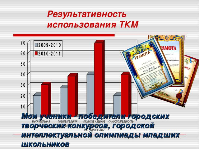 Результативность использования ТКМ Мои ученики - победители городских творчес...