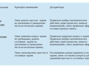 Уровни мышления Критерии оценивания Дескрипторы Знание и понимание Умею реша