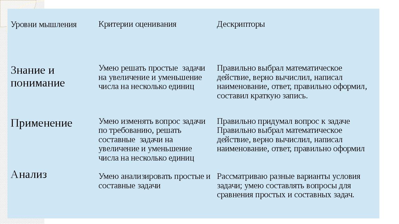 Уровни мышления Критерии оценивания Дескрипторы Знание и понимание Умею реша...