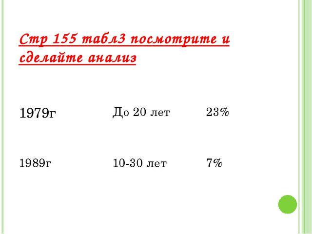 Стр 155 табл3 посмотрите и сделайте анализ 1979г До 20 лет 23% 1989г 10-30 ле...