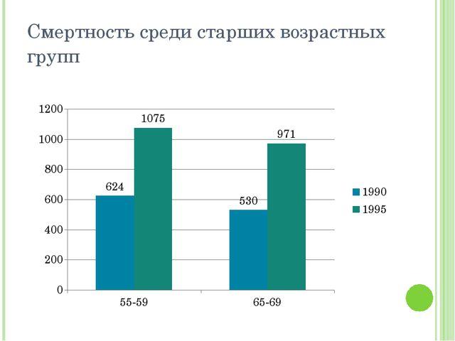 Смертность среди старших возрастных групп