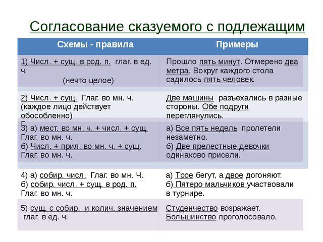 Согласование сказуемого с подлежащим Схемы- правила Примеры 1) Числ.+ сущ. в...