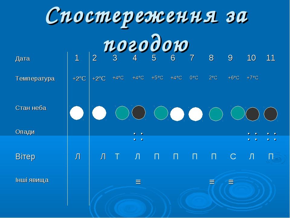 Спостереження за погодою Дата 1 234567891011 Температура +2°С +2°С...