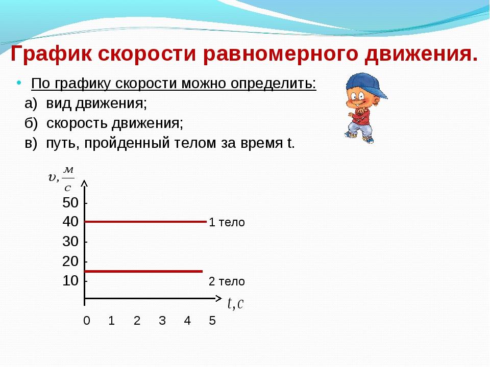 График скорости равномерного движения. По графику скорости можно определить:...
