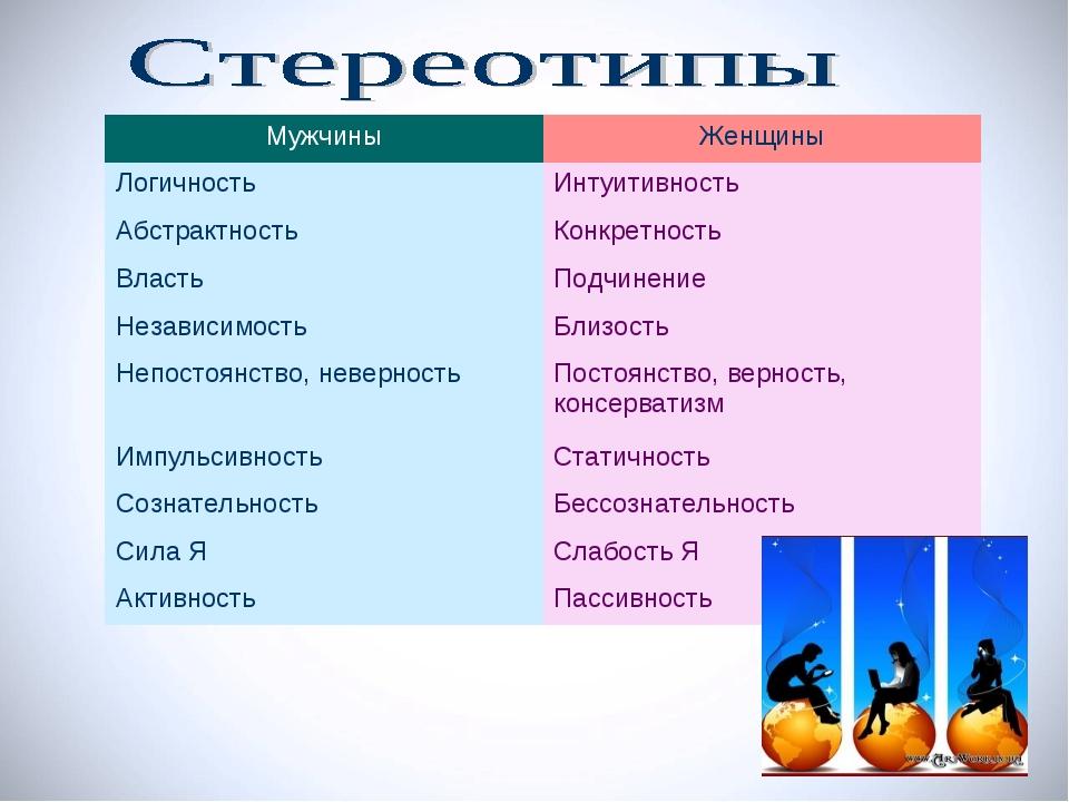 МужчиныЖенщины ЛогичностьИнтуитивность Абстрактность Конкретность ВластьП...