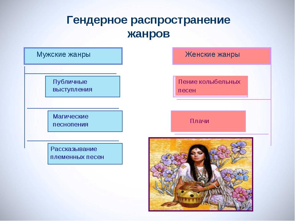 Гендерное распространение жанров Мужские жанры Женские жанры Публичные выступ...