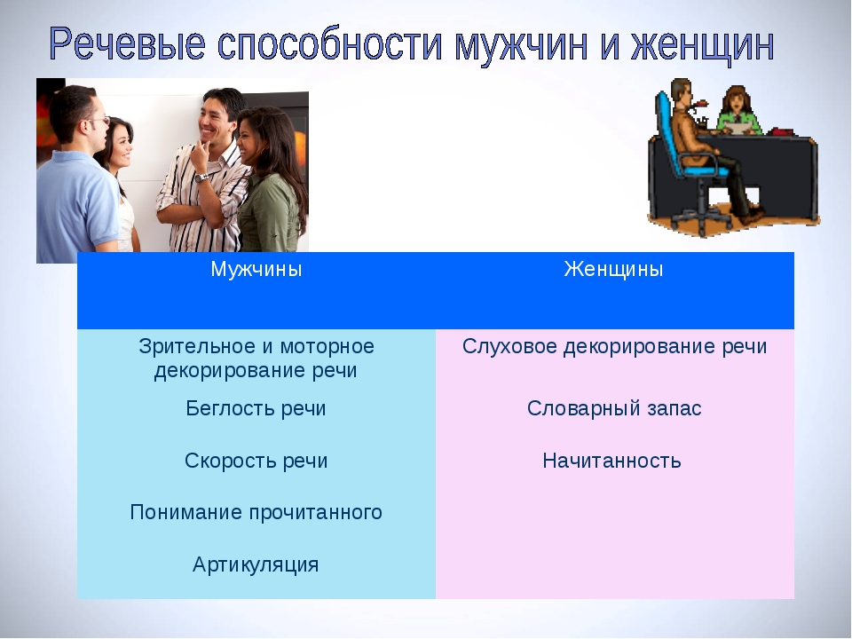 МужчиныЖенщины Зрительное и моторное декорирование речиСлуховое декорирован...