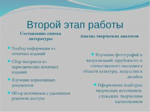 Второй этап работы Составление списка литературы Анализ творческих аналогов П
