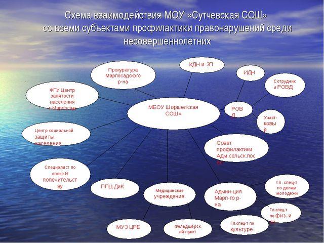 Схема взаимодействия МОУ «Сутчевская СОШ» со всеми субъектами профилактики пр...