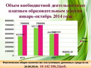 Объем внебюджетной деятельности по платным образовательным услугам январь-ок