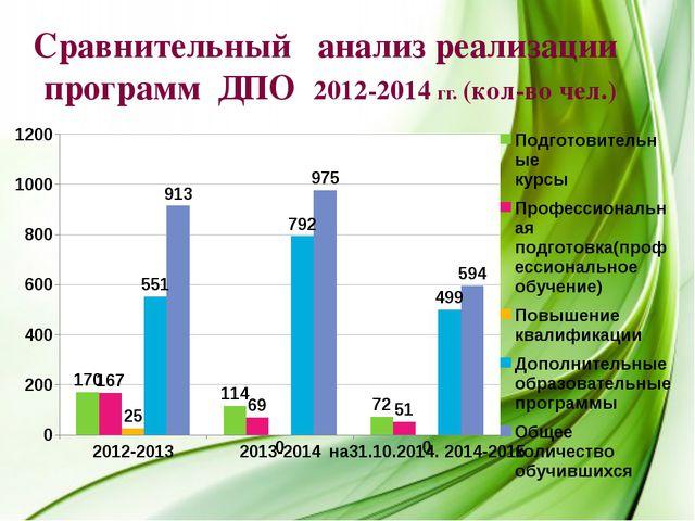 Сравнительный анализ реализации программ ДПО 2012-2014 гг. (кол-во чел.)