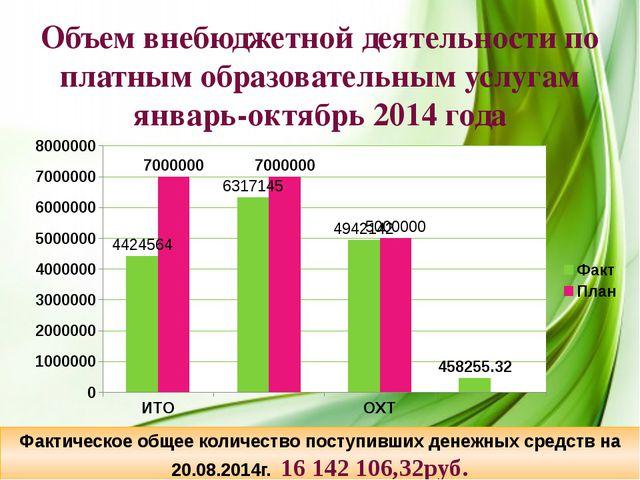 Объем внебюджетной деятельности по платным образовательным услугам январь-ок...