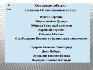№ п/п Основные события Великой Отечественной войны. Взятие Берлина Форсирован