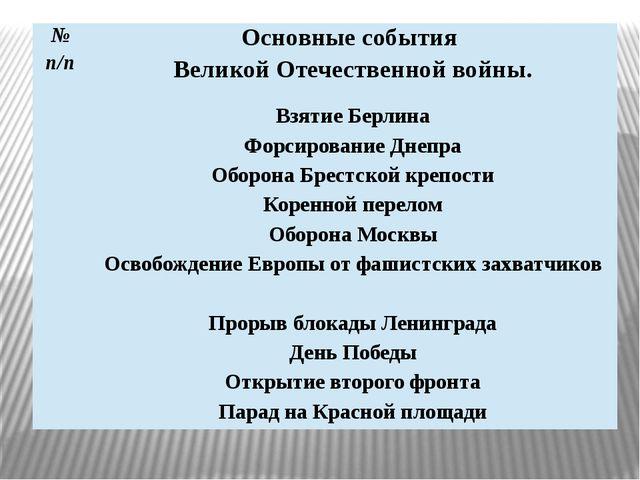 № п/п Основные события Великой Отечественной войны. Взятие Берлина Форсирован...