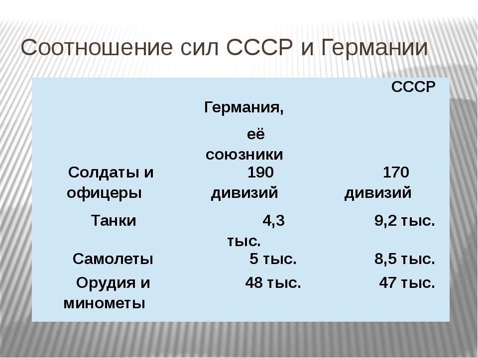 Соотношение сил СССР и Германии Германия, её союзники СССР Солдатыиофицеры 19...