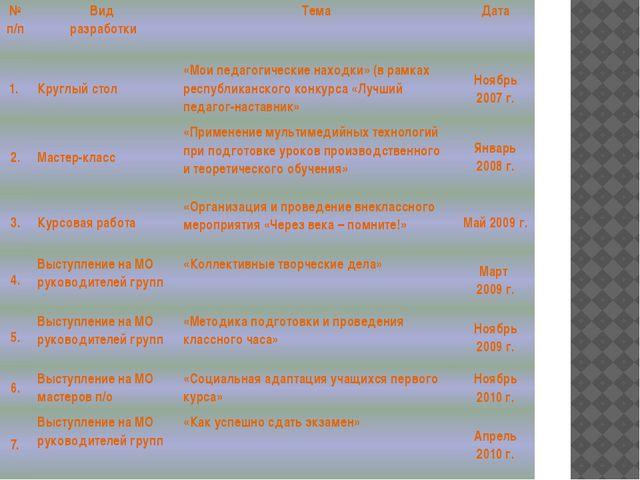 №п/п Вид разработки Тема Дата 1. Круглый стол «Мои педагогические находки» (в...