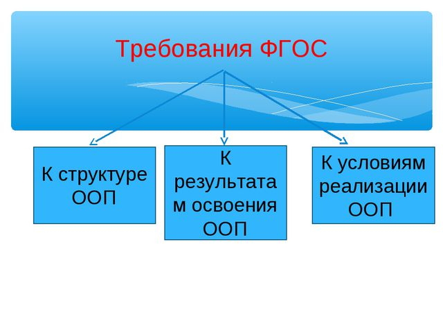 Требования ФГОС К структуре ООП К результатам освоения ООП К условиям реализ...