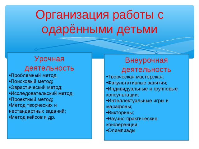 Организация работы с одарёнными детьми Урочная деятельность Проблемный метод;...