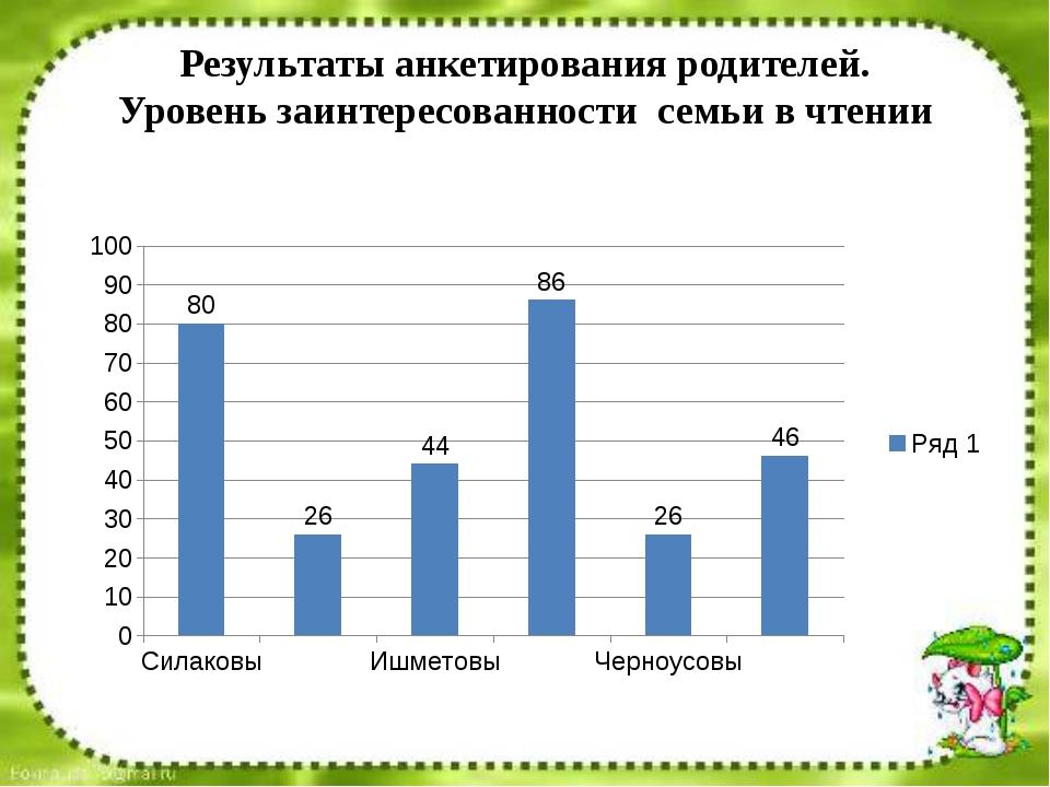 Результаты анкетирования родителей. Уровень заинтересованности семьи в чтении