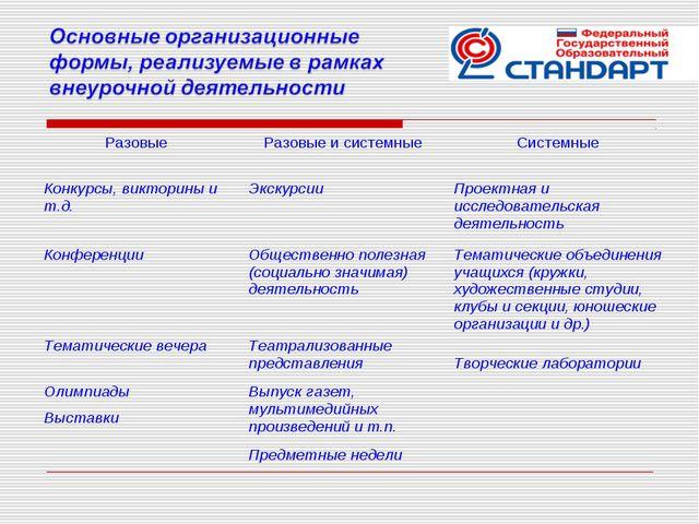 Разовые Разовые и системныеСистемные Конкурсы, викторины и т.д.ЭкскурсииП...