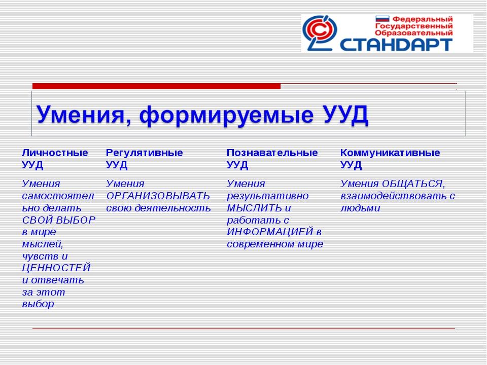 Личностные УУДРегулятивные УУДПознавательные УУДКоммуникативные УУД Умения...