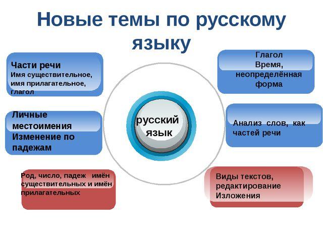 Новые темы по русскому языку русский язык Глагол Время, неопределённая форма...