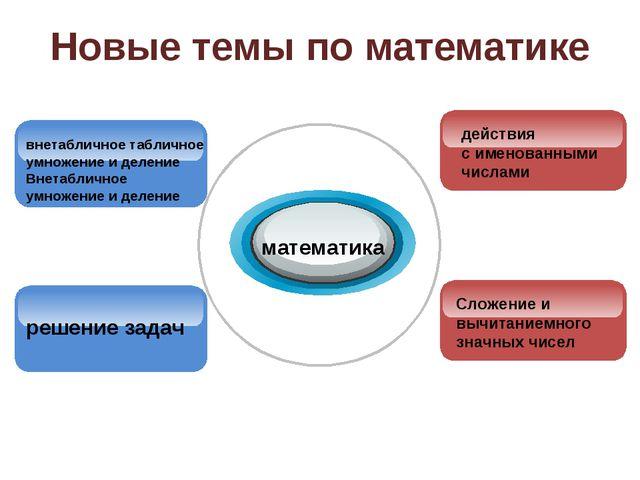 Новые темы по математике математика внетабличное табличное умножение и делени...