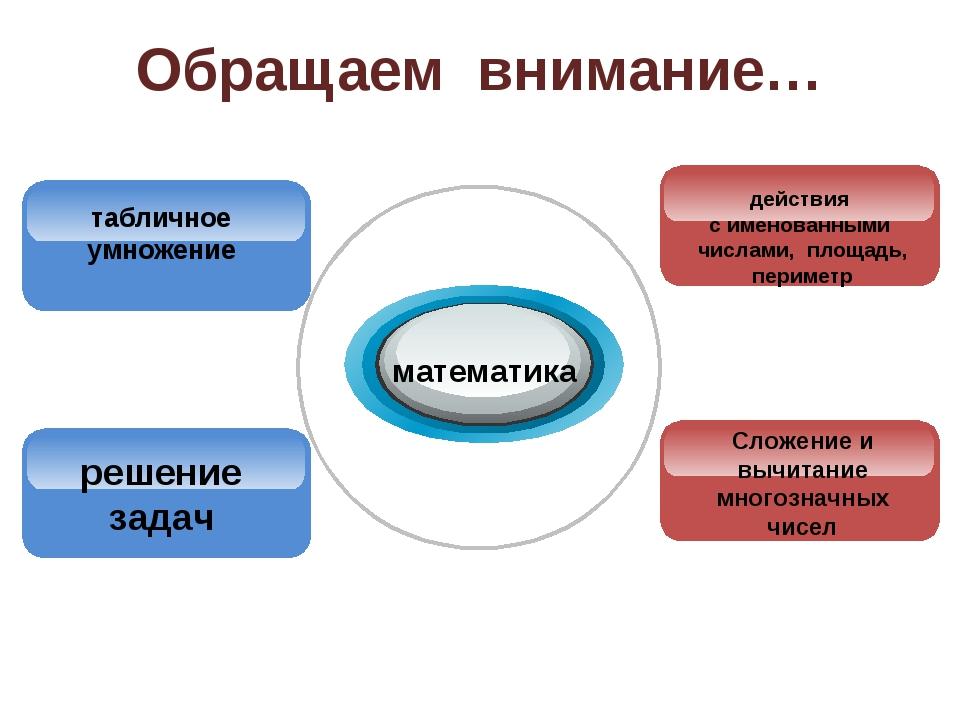 Обращаем внимание… математика табличное умножение Сложение и вычитание многоз...