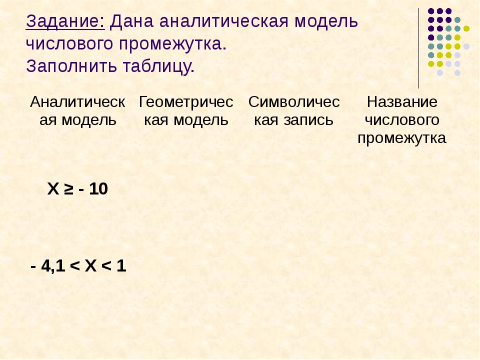 Задание: Дана аналитическая модель числового промежутка. Заполнить таблицу. -...