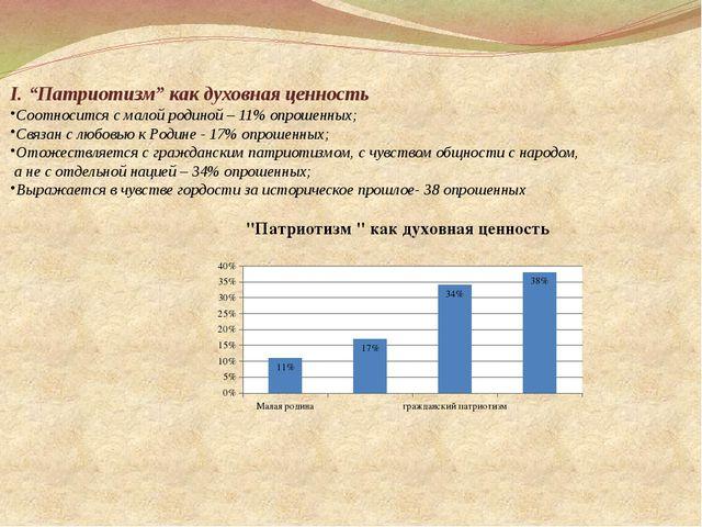 """I. """"Патриотизм"""" как духовная ценность Соотносится с малой родиной – 11% опрош..."""
