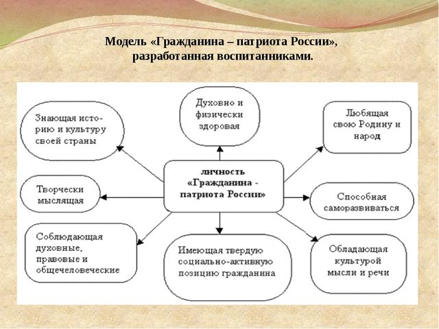 Модель «Гражданина – патриота России», разработанная воспитанниками.