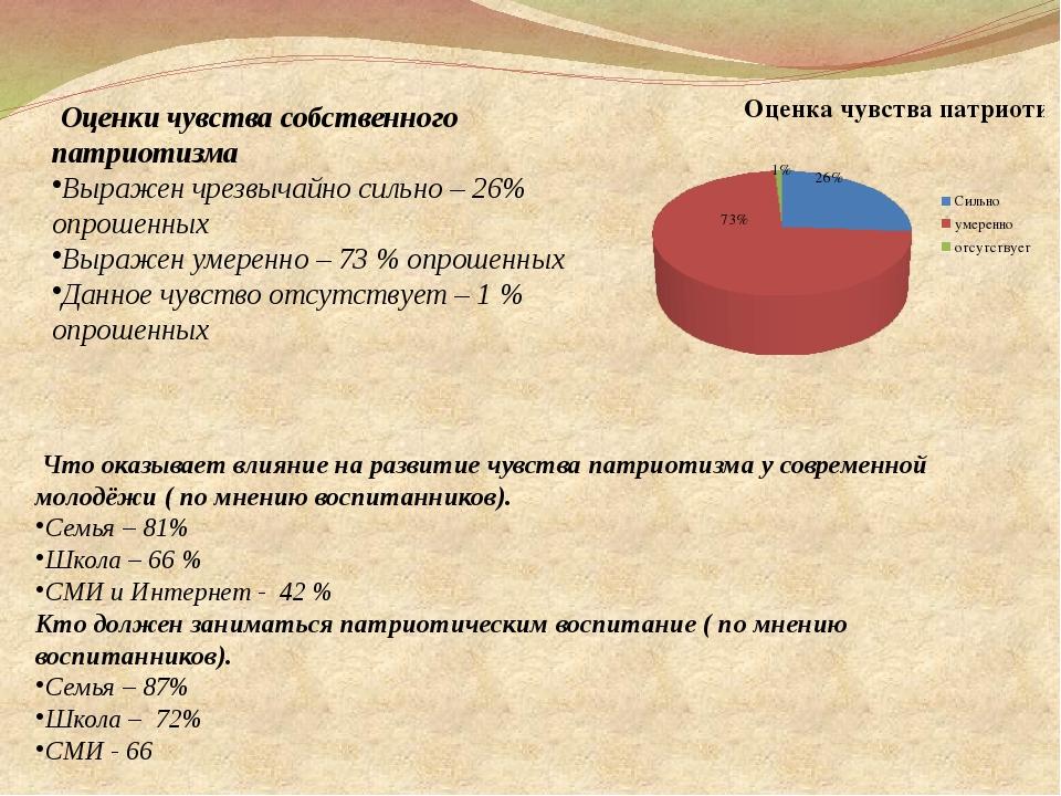 Оценки чувства собственного патриотизма Выражен чрезвычайно сильно – 26% опр...