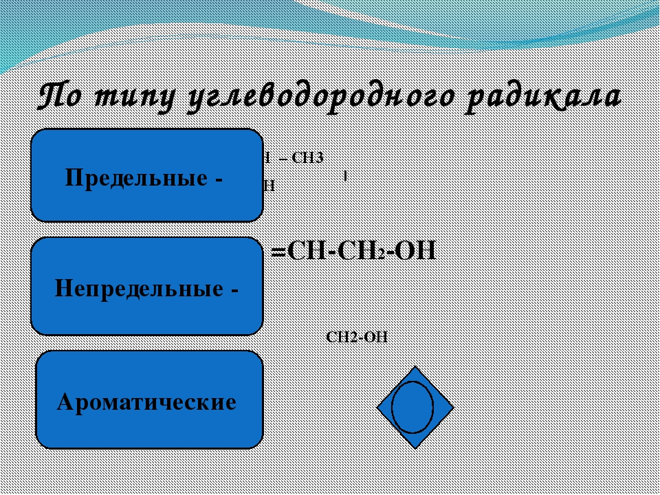 По типу атома углерода, связанного с группой - ОН СН3-СН2-СН2-ОН СН3-СН-СН3 О...