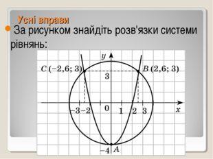 Усні вправи За рисунком знайдіть розв'язки системи рівнянь: