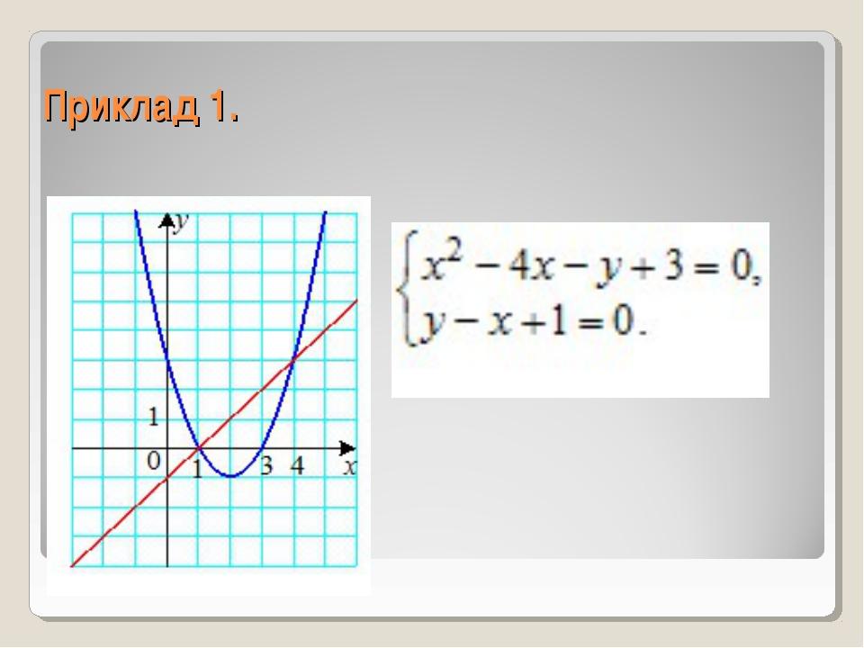 Приклад 1.