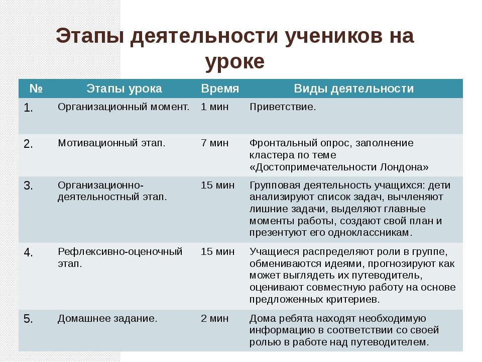 Этапы деятельности учеников на уроке № Этапы урока Время Виды деятельности 1....