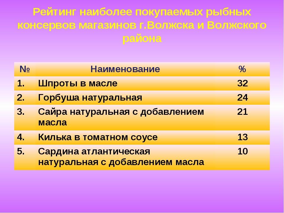 Рейтинг наиболее покупаемых рыбных консервов магазинов г.Волжска и Волжского...